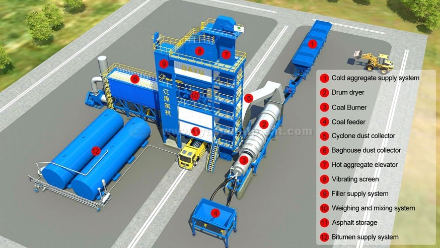 Asphalt batch mix plant structure
