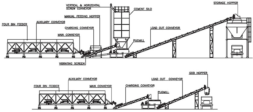wet mix plant structure and components